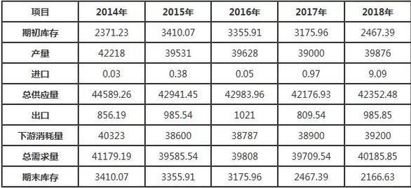 2014-2018年我国焦炭供需平衡状况分析情况