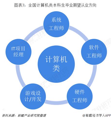 图表7:全国计算机类本科生毕业期望从业方向