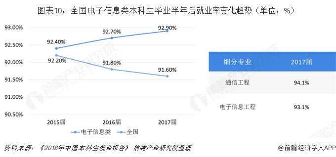 图表10:全国电子信息类本科生毕业半年后就业率变化趋势(单位:%)