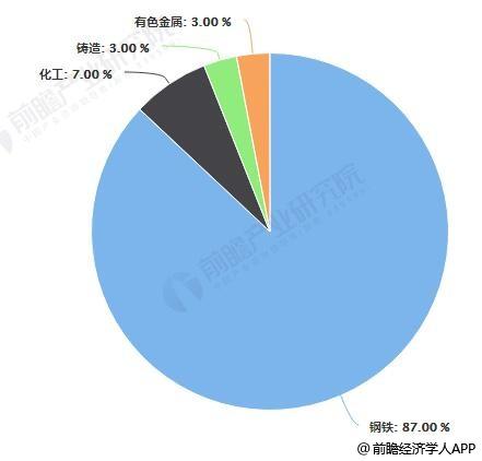 我国焦炭主要下游消费领域占比统计情况