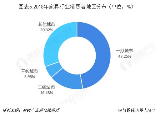 图表5:2018年家具行业消费者地区分布(单位:%)