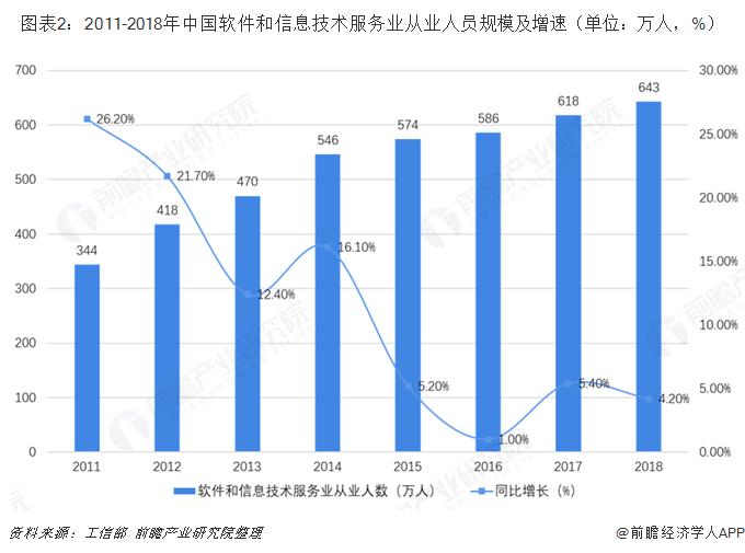 图表2:2011-2018年中国软件和信息技术服务业从业人员规模及增速(单位:万人,%)