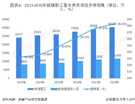 图表4:2013-2018年城镇职工基本养老保险参保规模(单位:万人,%)