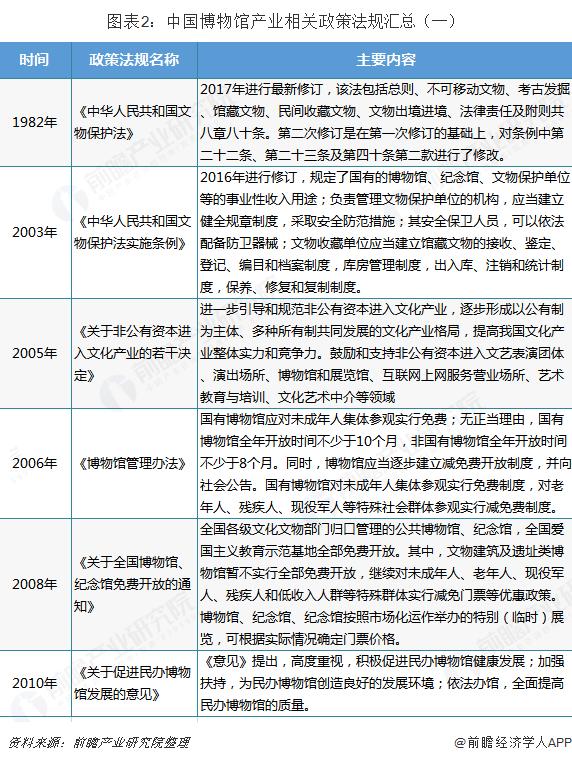 图表2:中国博物馆产业相关政策法规汇总(一)