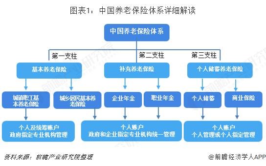 图表1:中国养老保险体系详细解读