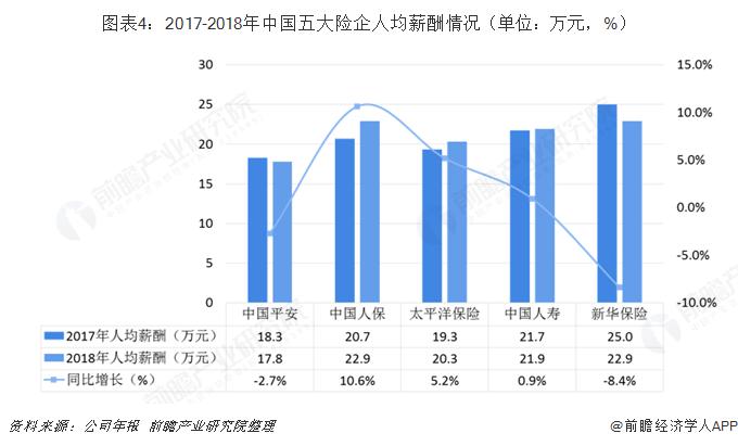 图表4:2017-2018年中国五大险企人均薪酬情况(单位:万元,%)