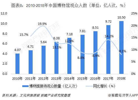 图表8:2010-2018年中国博物馆观众人数(单位:亿人次,%)