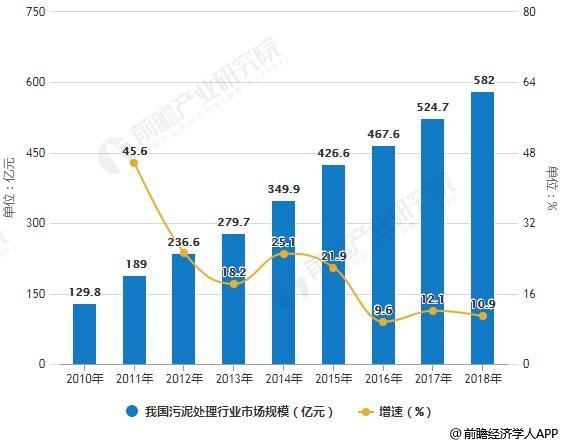 2010-2018年我国污泥处理行业市场规模统计及增长情况预测