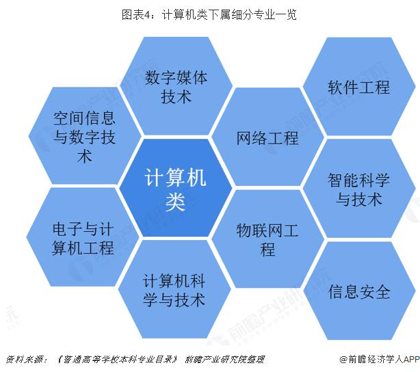 图表4:计算机类下属细分专业一览