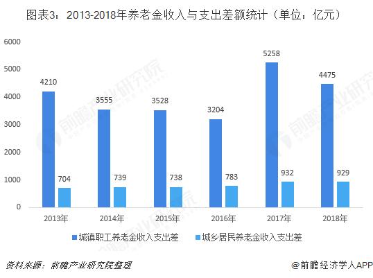 图表3:2013-2018年养老金收入与支出差额统计(单位:亿元)