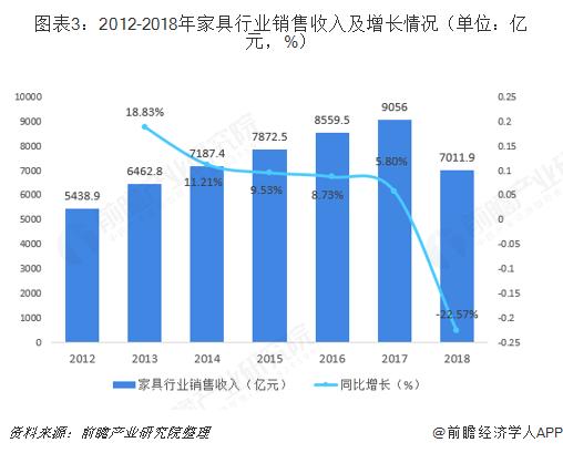 图表3:2012-2018年家具行业销售收入及增长情况(单位:亿元,%)