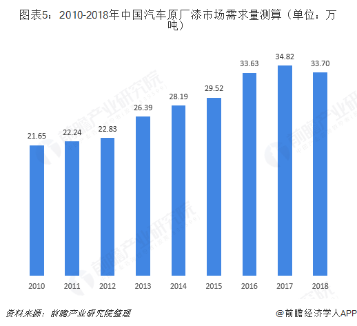 图表5:2010-2018年中国汽车原厂漆市场需求量测算(单位:万吨)