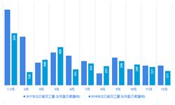 从造船大国到造船强国?2018年中国承接出口船订单同比增长13.9%【组图】