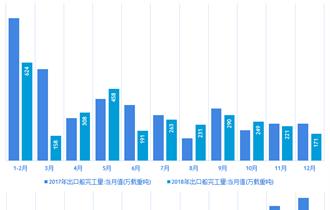 2018年中国承接出口船订单同比增长13.9%