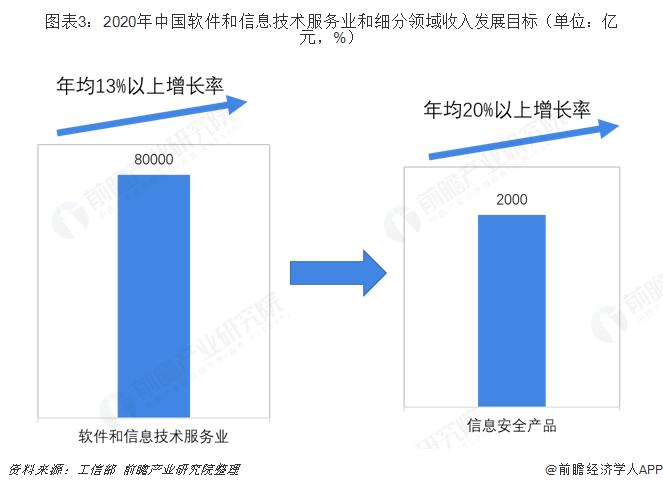 图表3:2020年中国软件和信息技术服务业和细分领域收入发展目标(单位:亿元,%)
