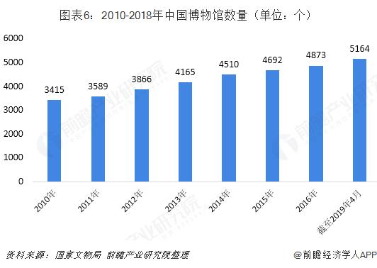图表6:2010-2018年中国博物馆数量(单位:个)
