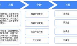预见2019:《中国博物馆产业全景图谱》(附:政策汇总、发展现状、竞争状况和发展趋势等)