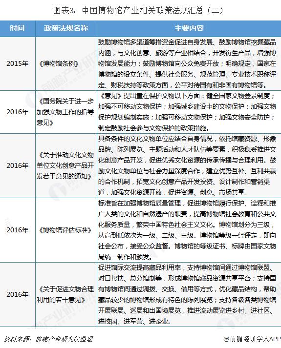 图表3:中国博物馆产业相关政策法规汇总(二)