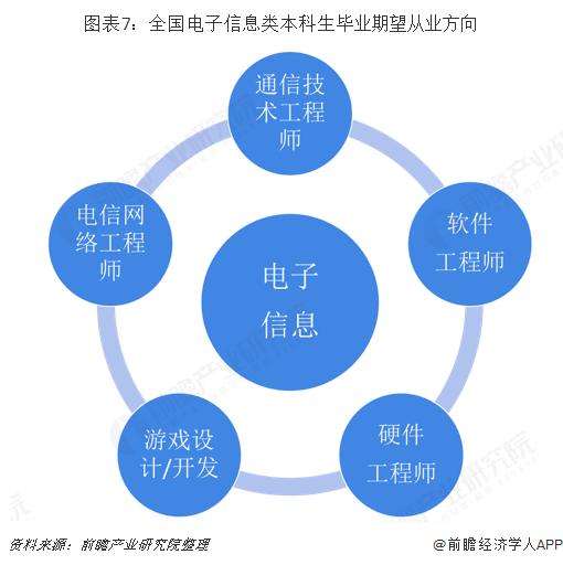 图表7:全国电子信息类本科生毕业期望从业方向