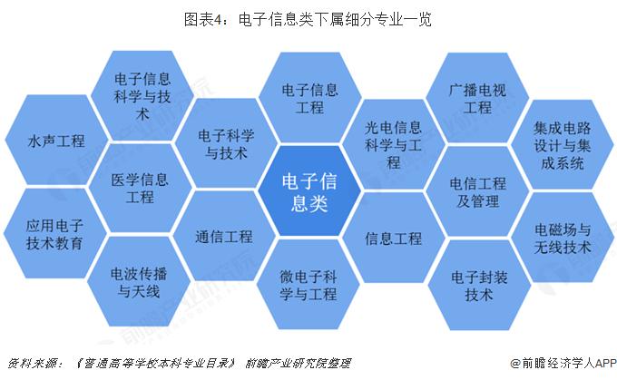 图表4:电子信息类下属细分专业一览