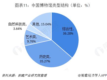 图表11:中国博物馆类型结构(单位:%)