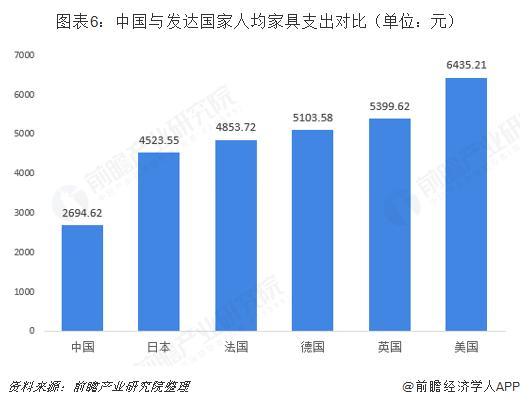 图表6:中国与发达国家人均家具支出对比(单位:元)