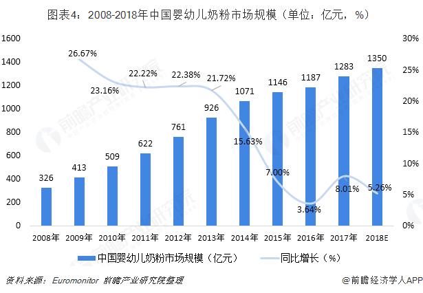 图表4:2008-2018年中国婴幼儿奶粉市场规模(单位:亿元,%)