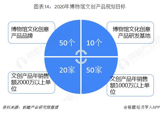 图表14:2020年博物馆文创产品规划目标