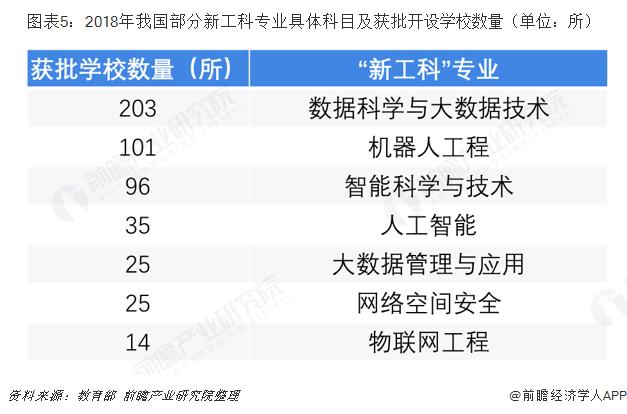图表5:2018年我国部分新工科专业具体科目及获批开设学校数量(单位:所)
