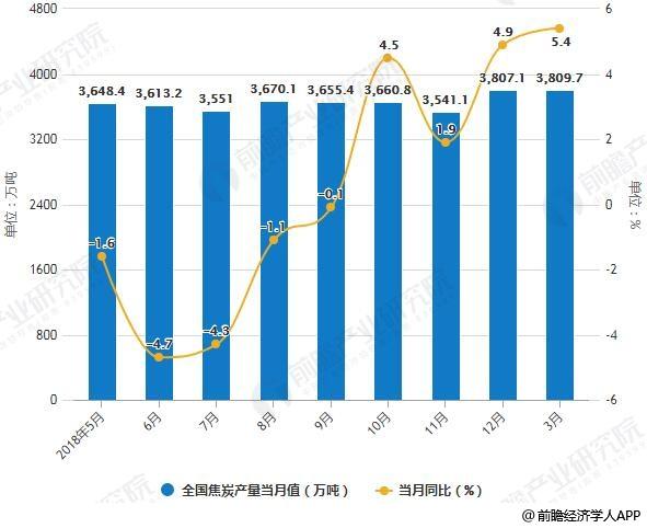 2018-2019年3月全国焦炭产量统计及增长情况