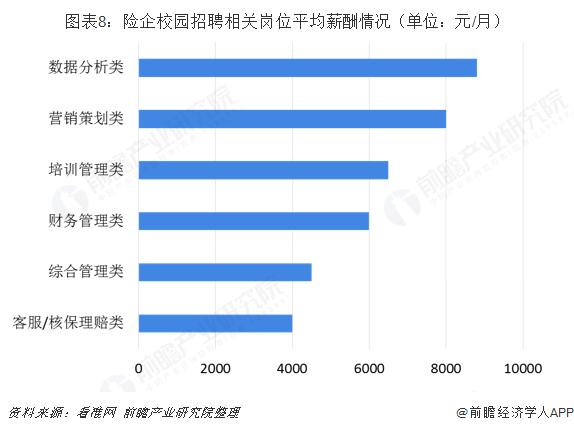 图表8:险企校园招聘相关岗位平均薪酬情况(单位:元/月)