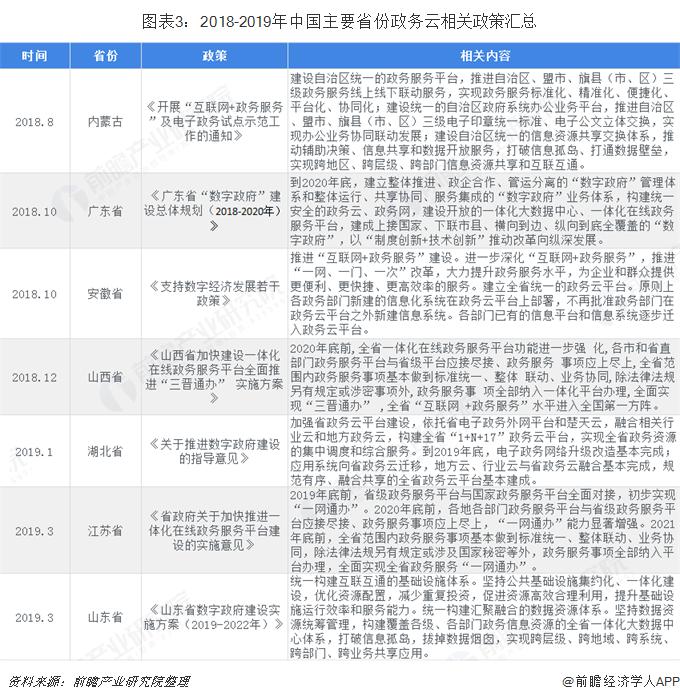 图表3:2018-2019年中国主要省份政务云相关政策汇总