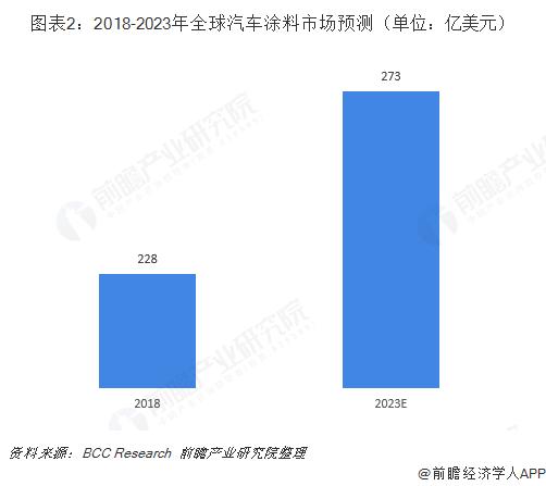 图表2:2018-2023年全球汽车涂料市场预测(单位:亿美元)