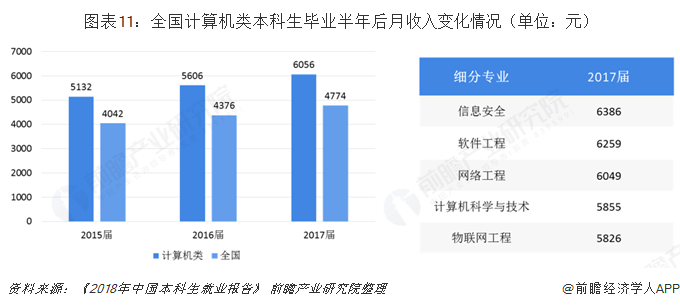 图表11:全国计算机类本科生毕业半年后月收入变化情况(单位:元)
