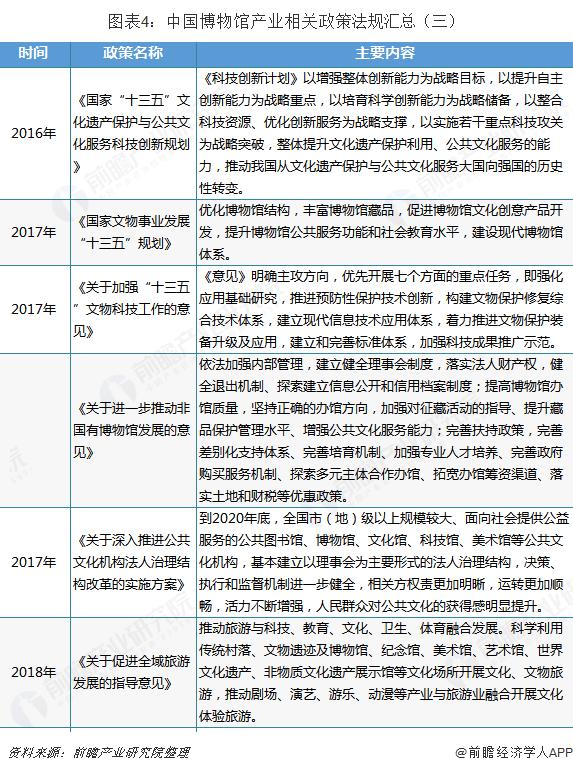 图表4:中国博物馆产业相关政策法规汇总(三)