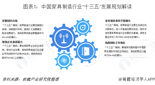 """图表1:中国家具制造行业""""十三五""""发展规划解读"""