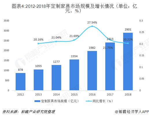 图表4:2012-2018年定制家具市场规模及增长情况(单位:亿元,%)
