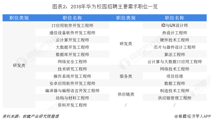 图表2:2018年华为校园招聘主要需求职位一览