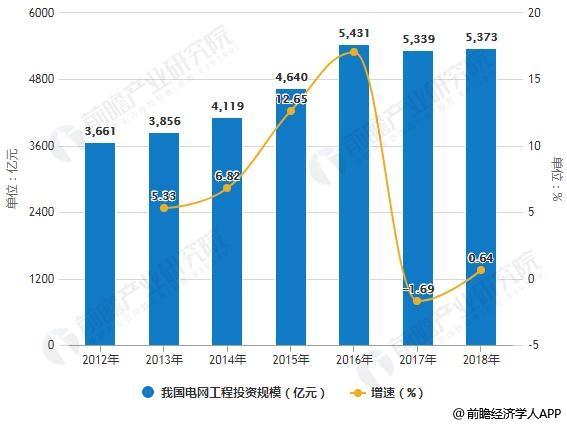 2012-2018年我国电网工程投资规模统计及增长情况
