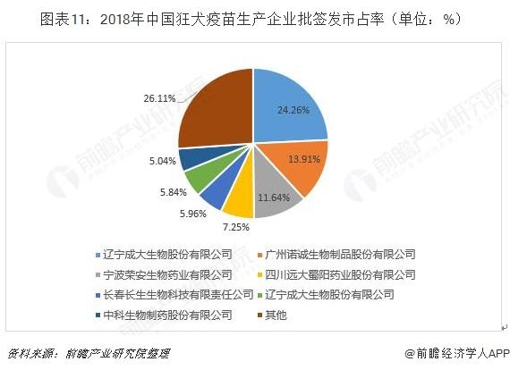 图表11:2018年中国狂犬疫苗生产企业批签发市占率(单位:%)