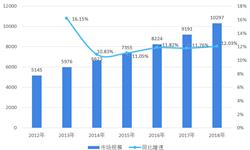 2018年中国<em>休闲</em><em>食品</em>行业发展概况与市场趋势 企业渠道多元化发展,网络零售一枝独秀【组图】