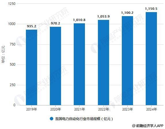 2019-2024年我国电力自动化行业市场规模统计情况及预测