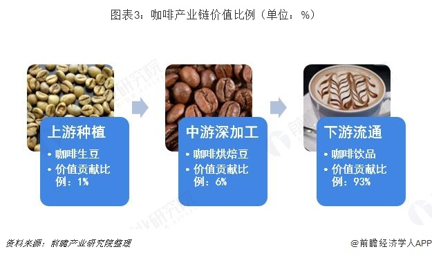 图表3:咖啡产业链价值比例(单位:%)