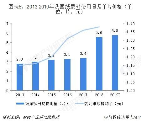 图表5:2013-2019年我国纸尿裤使用量及单片价格(单位:片,元)