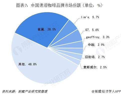 图表7:中国速溶咖啡品牌市场份额(单位:%)