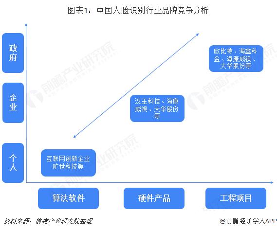 图表1:中国人脸识别行业品牌竞争分析
