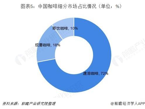 图表5:中国咖啡细分市场占比情况(单位:%)