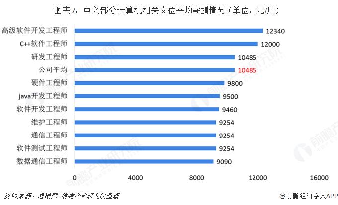 图表7:中兴部分计算机相关岗位平均薪酬情况(单位:元/月)