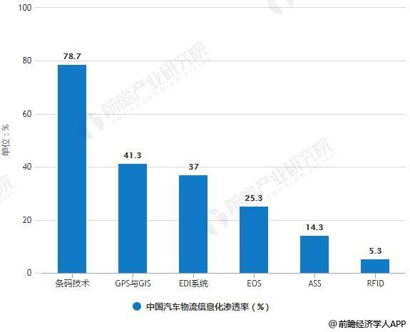 中国汽车物流信息化渗透率情况