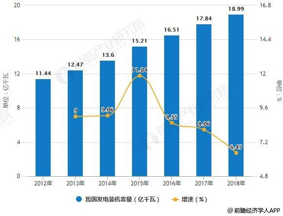 2012-2018年我国发电装机容量统计及增长情况
